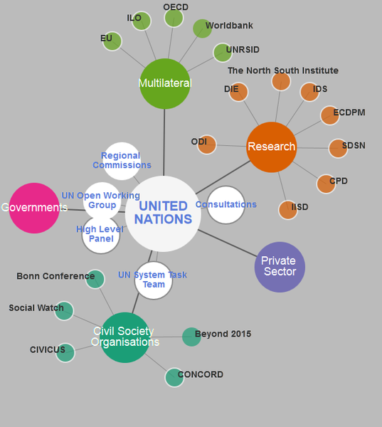 Visualisation of actors influencing the post-2015 agenda - full screen