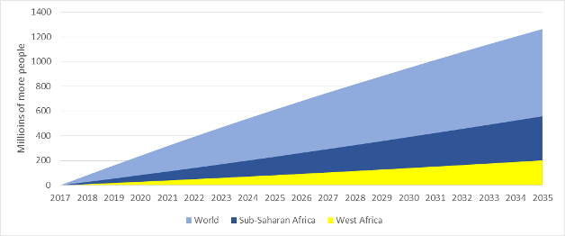 (see Figure 1)  African growing population chart