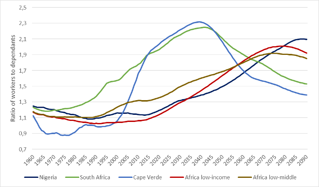 (see Figure 2)  African growing population chart